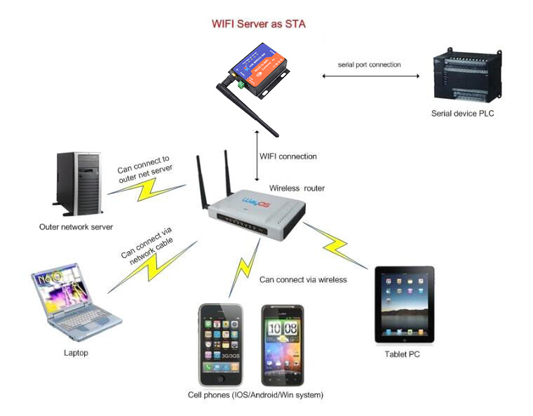 https://modtronix.com/mx-m/usr/usr-wifi232-602-v2_ap_mode_zz.jpg